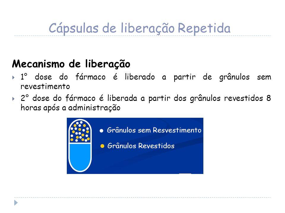 Cápsulas de liberação Repetida Mecanismo de liberação 1° dose do fármaco é liberado a partir de grânulos sem revestimento 2° dose do fármaco é liberad