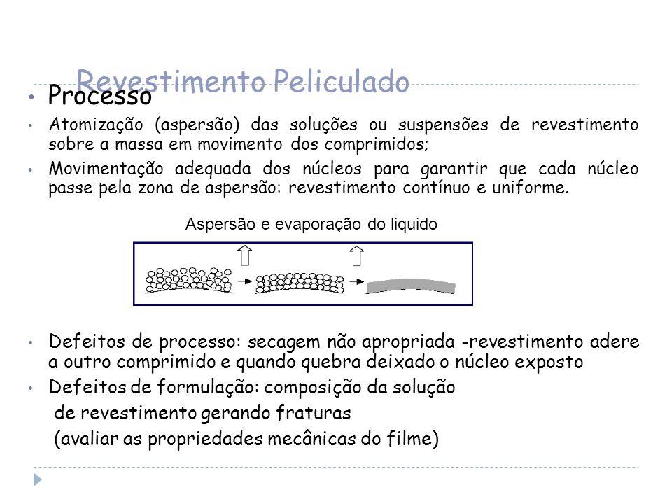 Revestimento Peliculado Processo Atomização (aspersão) das soluções ou suspensões de revestimento sobre a massa em movimento dos comprimidos; Moviment