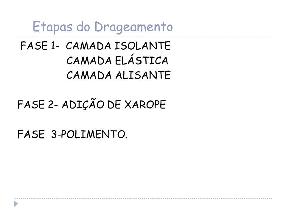 Etapas do Drageamento FASE 1- CAMADA ISOLANTE CAMADA ELÁSTICA CAMADA ALISANTE FASE 2- ADIÇÃO DE XAROPE FASE 3-POLIMENTO.