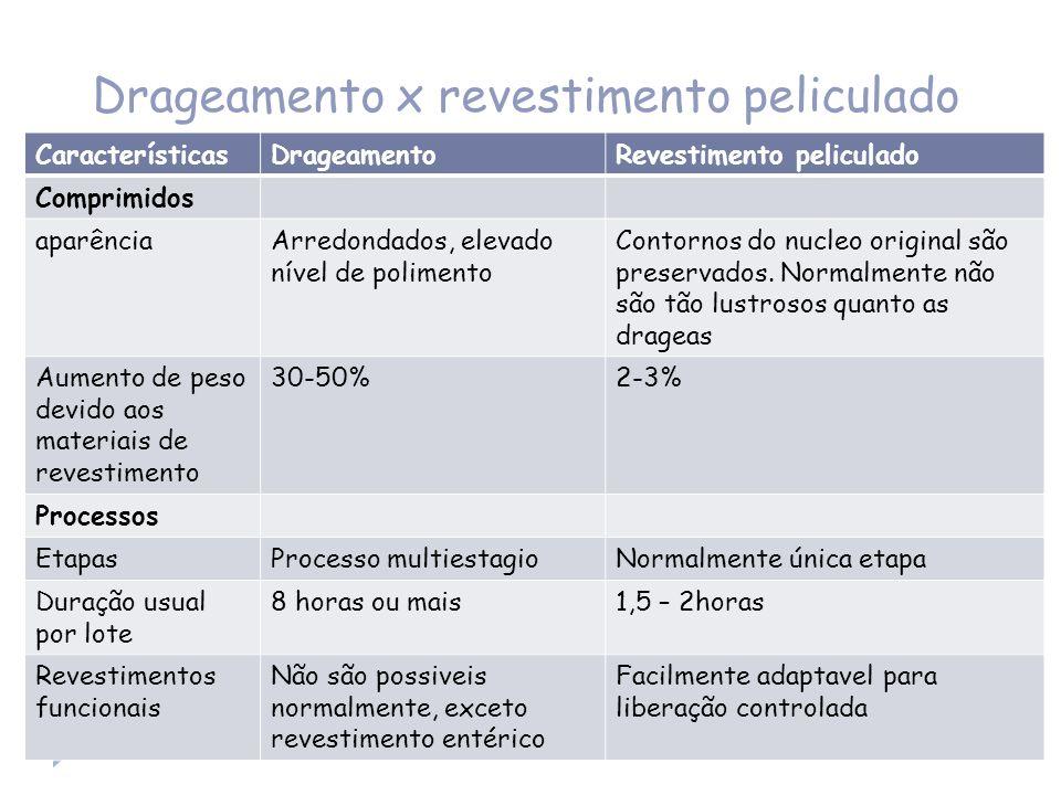 Drageamento x revestimento peliculado CaracterísticasDrageamentoRevestimento peliculado Comprimidos aparênciaArredondados, elevado nível de polimento