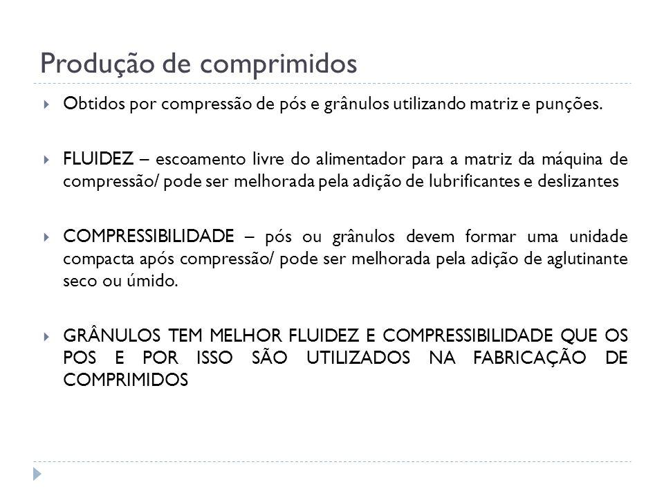 Produção de comprimidos Obtidos por compressão de pós e grânulos utilizando matriz e punções. FLUIDEZ – escoamento livre do alimentador para a matriz