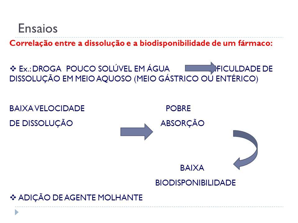 Correlação entre a dissolução e a biodisponibilidade de um fármaco: Ex.: DROGA POUCO SOLÚVEL EM ÁGUA DIFICULDADE DE DISSOLUÇÃO EM MEIO AQUOSO (MEIO GÁ
