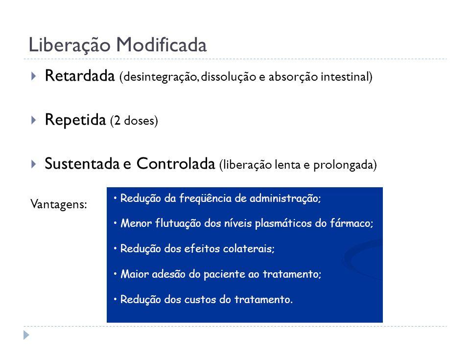 Liberação Modificada Retardada (desintegração, dissolução e absorção intestinal) Repetida (2 doses) Sustentada e Controlada (liberação lenta e prolong