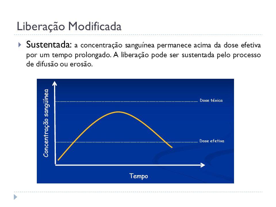 Liberação Modificada Sustentada: a concentração sanguínea permanece acima da dose efetiva por um tempo prolongado. A liberação pode ser sustentada pel