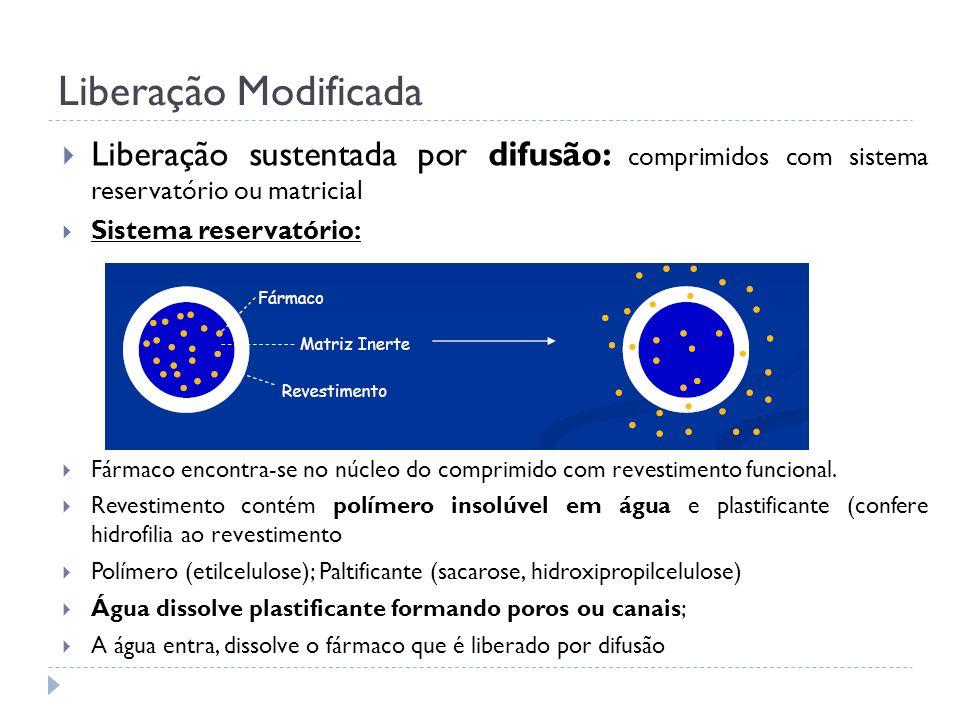 Liberação Modificada Liberação sustentada por difusão: comprimidos com sistema reservatório ou matricial Sistema reservatório: Fármaco encontra-se no