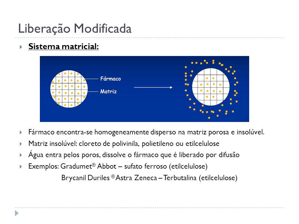 Liberação Modificada Sistema matricial: Fármaco encontra-se homogeneamente disperso na matriz porosa e insolúvel. Matriz insolúvel: cloreto de polivin