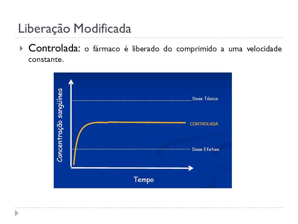 Liberação Modificada Controlada: o fármaco é liberado do comprimido a uma velocidade constante.