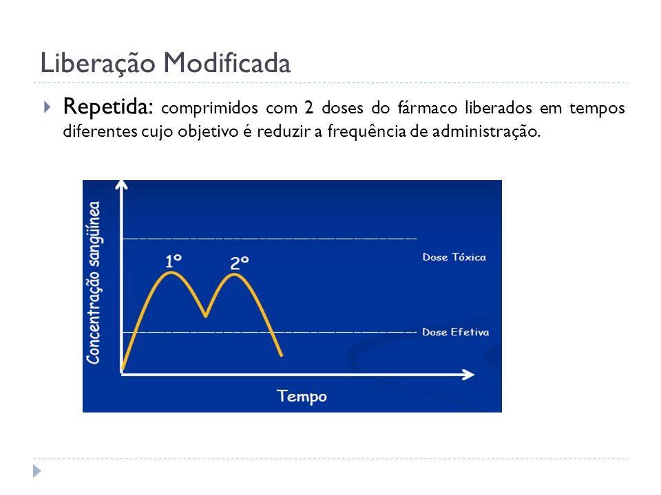 Liberação Modificada Repetida: comprimidos com 2 doses do fármaco liberados em tempos diferentes cujo objetivo é reduzir a frequência de administração