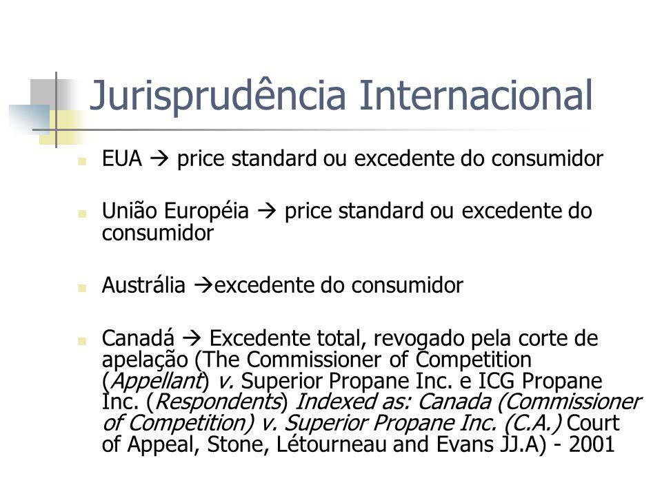 Jurisprudência Internacional EUA price standard ou excedente do consumidor União Européia price standard ou excedente do consumidor Austrália excedent