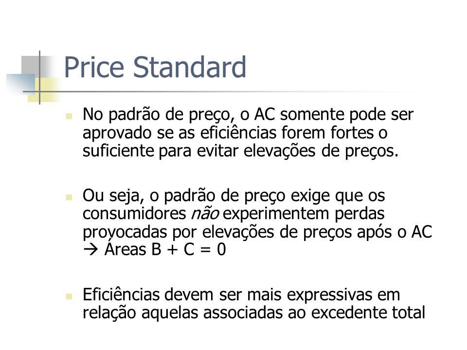 Price Standard: Se P1 P0, Aprova Maior lucro pela redução do custo P0 = P1 Demanda Q0 = Q1 Q C0 C1 C AC com eficiências implica redução de custos (C0 C1) AC não pode provocar elevações de preços (P1 = P0) Redução de custo deve ser capaz de anular efeitos anticompetitivos P