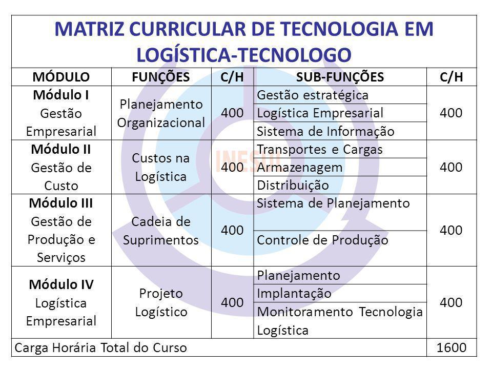 MATRIZ CURRICULAR DE TECNOLOGIA EM LOGÍSTICA-TECNOLOGO MÓDULOFUNÇÕESC/HSUB-FUNÇÕESC/H Módulo I Gestão Empresarial Planejamento Organizacional 400 Gest