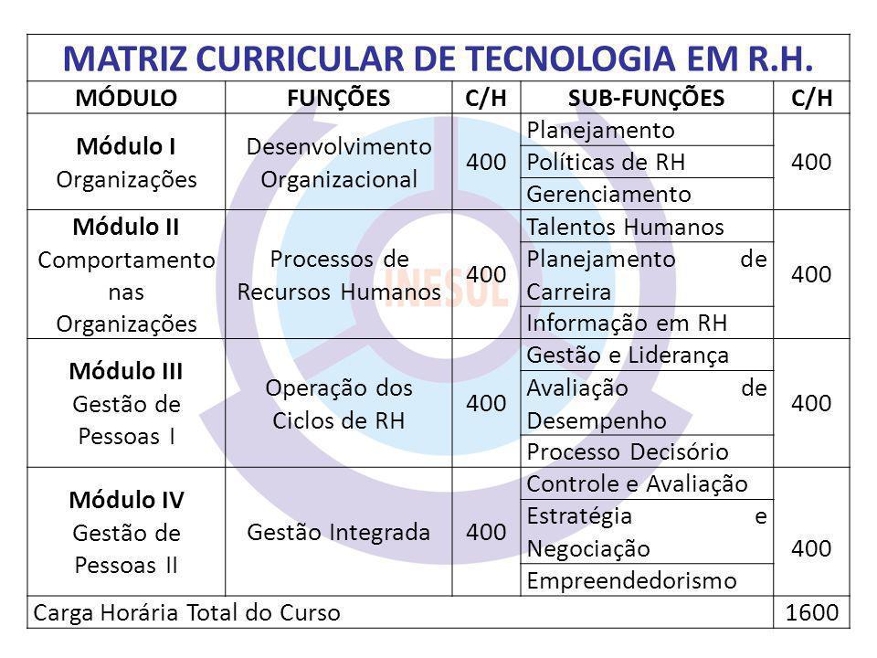 MATRIZ CURRICULAR DE TECNOLOGIA EM R.H. MÓDULOFUNÇÕESC/HSUB-FUNÇÕESC/H Módulo I Organizações Desenvolvimento Organizacional 400 Planejamento 400 Polít