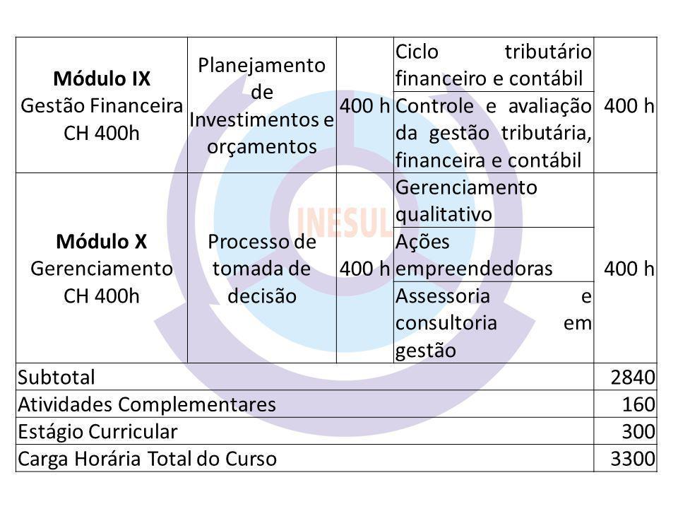 Módulo IX Gestão Financeira CH 400h Planejamento de Investimentos e orçamentos 400 h Ciclo tributário financeiro e contábil 400 h Controle e avaliação