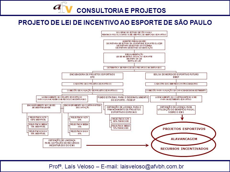 CONSULTORIA E PROJETOS Profª. Laís Veloso – E-mail: laisveloso@afvbh.com.br ALAVANCAGEM RECURSOS INCENTIVADOS PROJETOS ESPORTIVOS PROJETO DE LEI DE IN