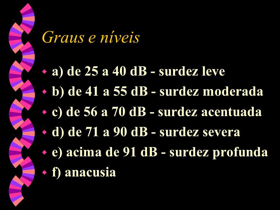 Graus e níveis w a) de 25 a 40 dB - surdez leve w b) de 41 a 55 dB - surdez moderada w c) de 56 a 70 dB - surdez acentuada w d) de 71 a 90 dB - surdez