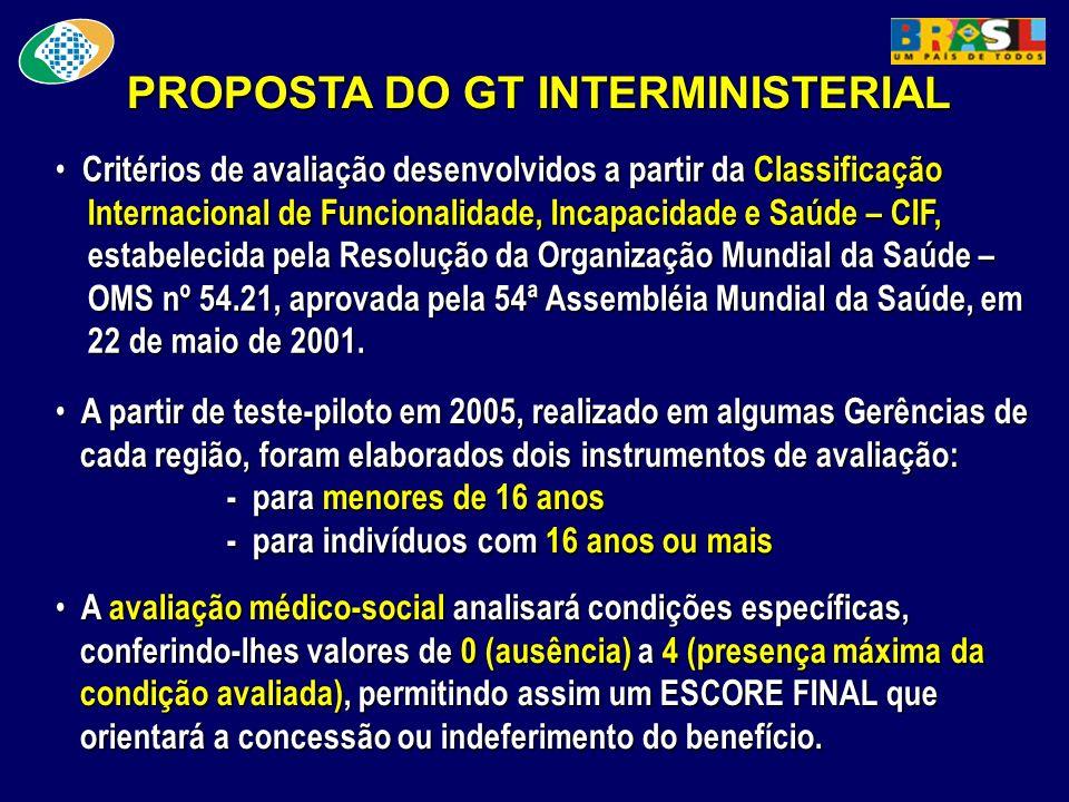 PROPOSTA DO GT INTERMINISTERIAL Critérios de avaliação desenvolvidos a partir da Classificação Internacional de Funcionalidade, Incapacidade e Saúde –