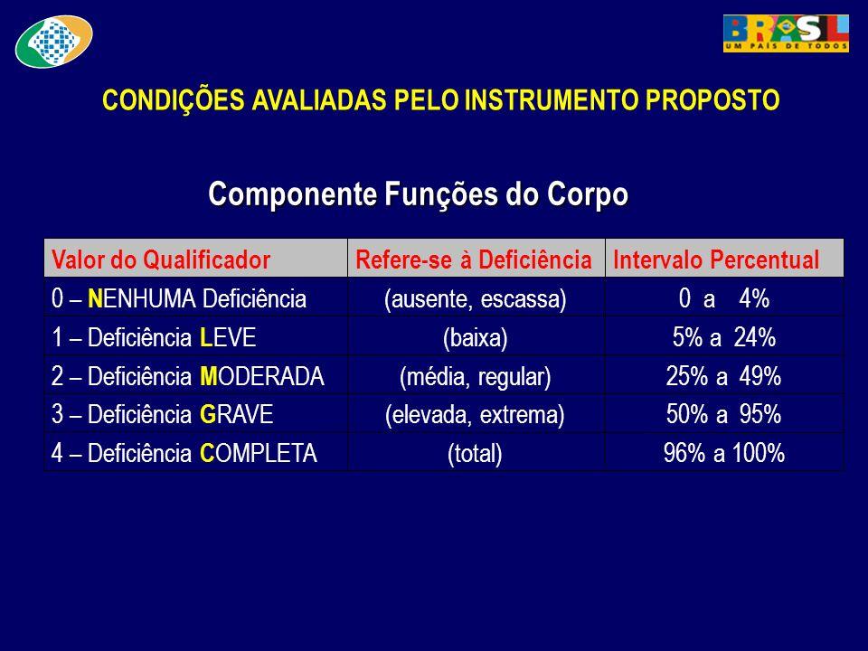 CONDIÇÕES AVALIADAS PELO INSTRUMENTO PROPOSTO Componente Funções do Corpo 96% a 100%(total) 4 – Deficiência C OMPLETA 50% a 95%(elevada, extrema) 3 –
