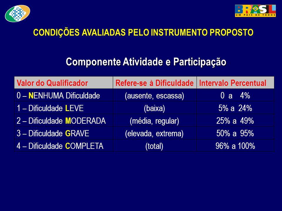 CONDIÇÕES AVALIADAS PELO INSTRUMENTO PROPOSTO Componente Atividade e Participação 96% a 100%(total) 4 – Dificuldade C OMPLETA 50% a 95%(elevada, extre