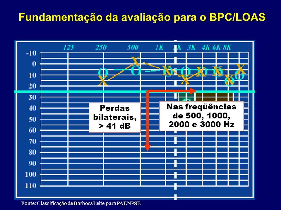 Fonte: Classificação de Barbosa Leite para PAENPSE Perdas bilaterais, > 41 dB Nas freqüências de 500, 1000, 2000 e 3000 Hz Fundamentação da avaliação