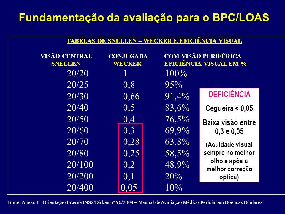 TABELAS DE SNELLEN – WECKER E EFICIÊNCIA VISUAL VISÃO CENTRAL CONJUGADA COM VISÃO PERIFÉRICA SNELLEN WECKER EFICIÊNCIA VISUAL EM % 20/20 1100% 20/25 0