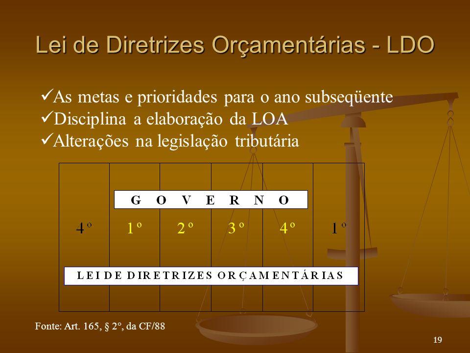 19 Lei de Diretrizes Orçamentárias - LDO As metas e prioridades para o ano subseqüente Disciplina a elaboração da LOA Alterações na legislação tributá