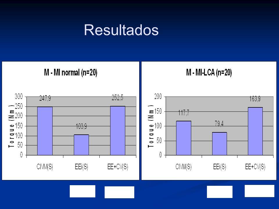 Resultados 41,9% 102,2% 67,4% 139,2% 47,4%