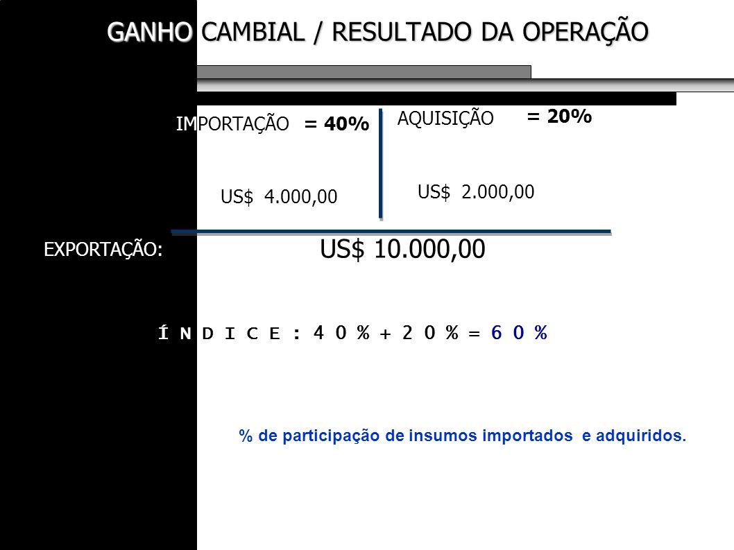 GANHO CAMBIAL / RESULTADO DA OPERAÇÃO GANHO CAMBIAL / RESULTADO DA OPERAÇÃO % de participação de insumos importados e adquiridos. IMPORTAÇÃO EXPORTAÇÃ