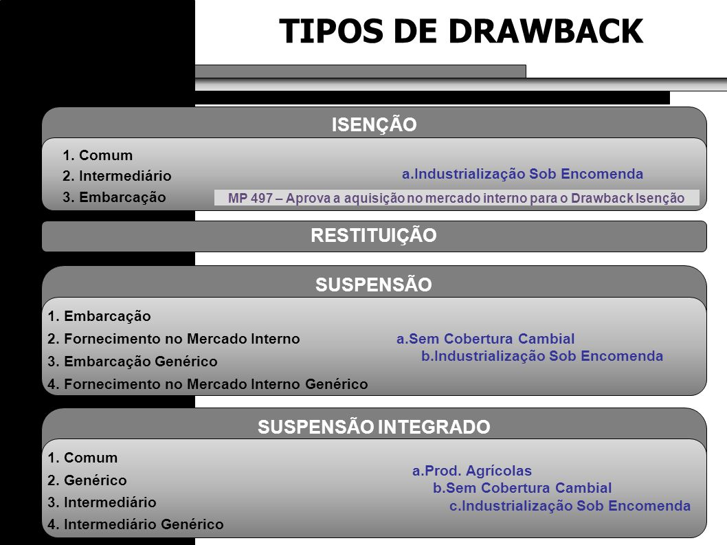 GANHO CAMBIAL / RESULTADO DA OPERAÇÃO GANHO CAMBIAL / RESULTADO DA OPERAÇÃO % de participação de insumos importados e adquiridos.