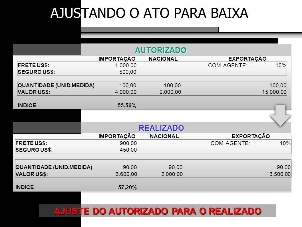 AJUSTANDO O ATO PARA BAIXA AUTORIZADO REALIZADO REALIZADO AJUSTE DO AUTORIZADO PARA O REALIZADO IMPORTAÇÃONACIONALEXPORTAÇÃO FRETE US$:1.000,00 COM. A