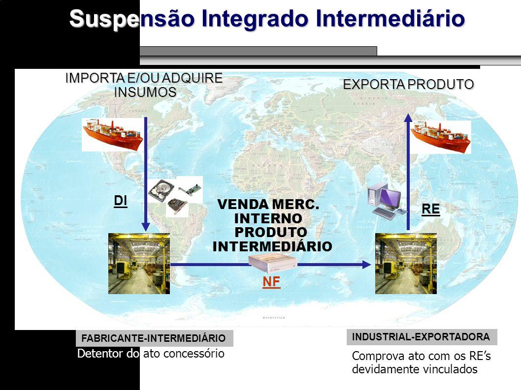 IMPORTA E/OU ADQUIRE INSUMOS VENDA MERC. INTERNO EXPORTA PRODUTO PRODUTO INTERMEDIÁRIO NF DI RE FABRICANTE-INTERMEDIÁRIO INDUSTRIAL-EXPORTADORA Detent