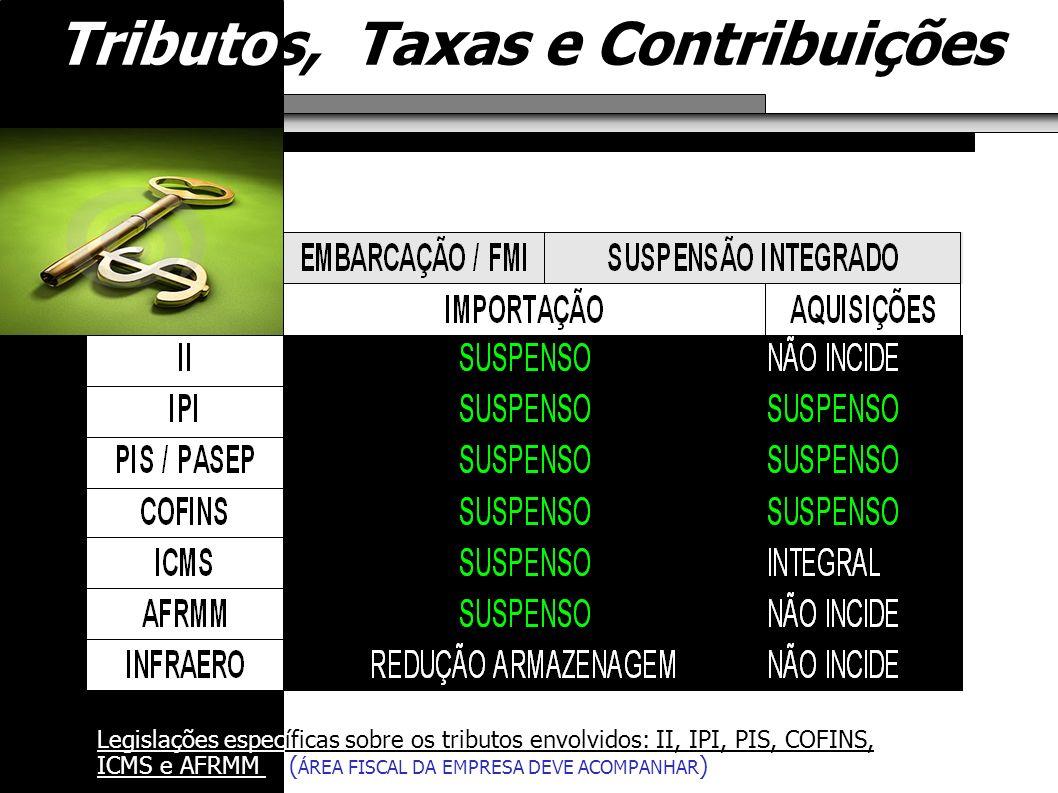 Tributos, Taxas e Contribuições Legislações específicas sobre os tributos envolvidos: II, IPI, PIS, COFINS, ICMS e AFRMM ( ÁREA FISCAL DA EMPRESA DEVE