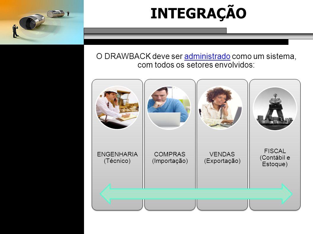 INTEGRAÇÃO O DRAWBACK deve ser administrado como um sistema, com todos os setores envolvidos: VENDAS (Exportação) COMPRAS (Importação) FISCAL (Contábi