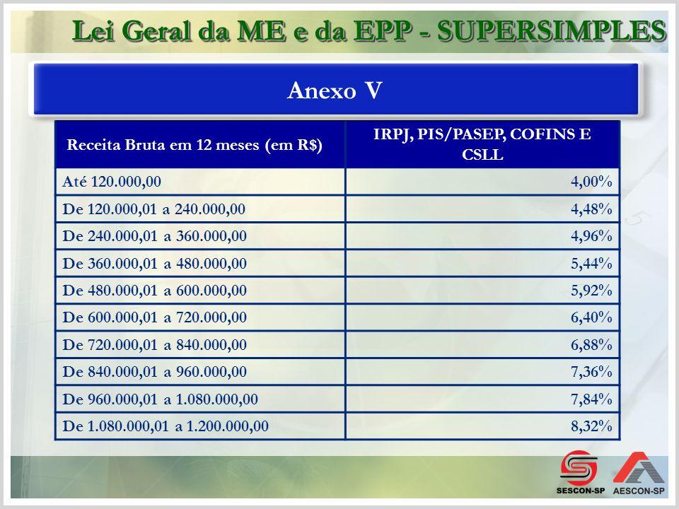 Anexo V Receita Bruta em 12 meses (em R$) IRPJ, PIS/PASEP, COFINS E CSLL Até 120.000,004,00% De 120.000,01 a 240.000,004,48% De 240.000,01 a 360.000,0