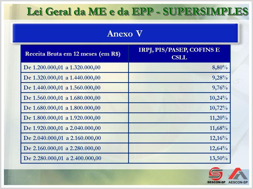 Anexo V Receita Bruta em 12 meses (em R$) IRPJ, PIS/PASEP, COFINS E CSLL De 1.200.000,01 a 1.320.000,008,80% De 1.320.000,01 a 1.440.000,009,28% De 1.