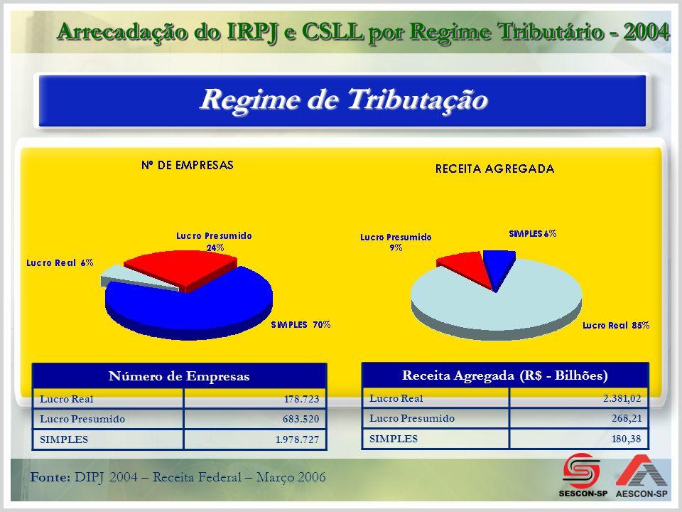 Fonte: DIPJ 2004 – Receita Federal – Março 2006 Número de Empresas Lucro Real178.723 Lucro Presumido683.520 SIMPLES1.978.727 Regime de Tributação Rece