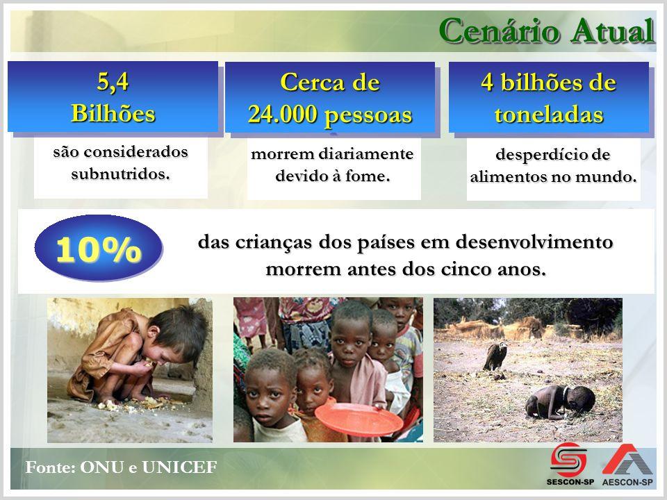 das crianças dos países em desenvolvimento morrem antes dos cinco anos. 10% são considerados subnutridos. morrem diariamente devido à fome. Cerca de 2