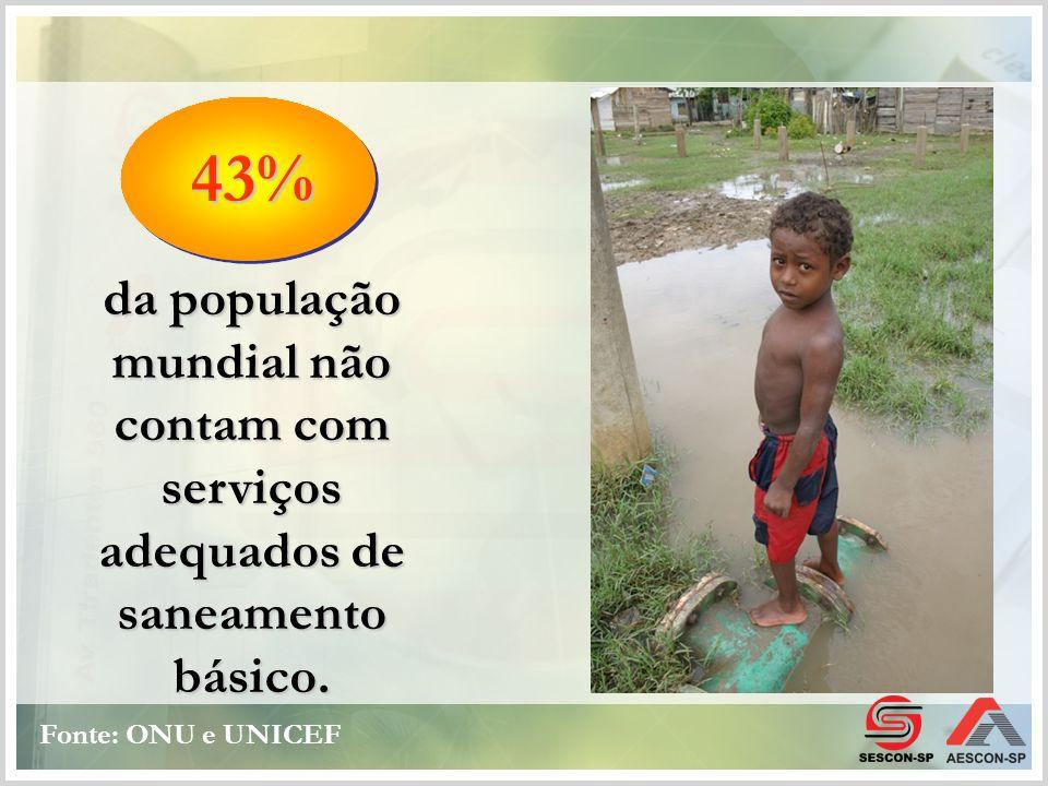 da população mundial não contam com serviços adequados de saneamento básico. 43% Fonte: ONU e UNICEF