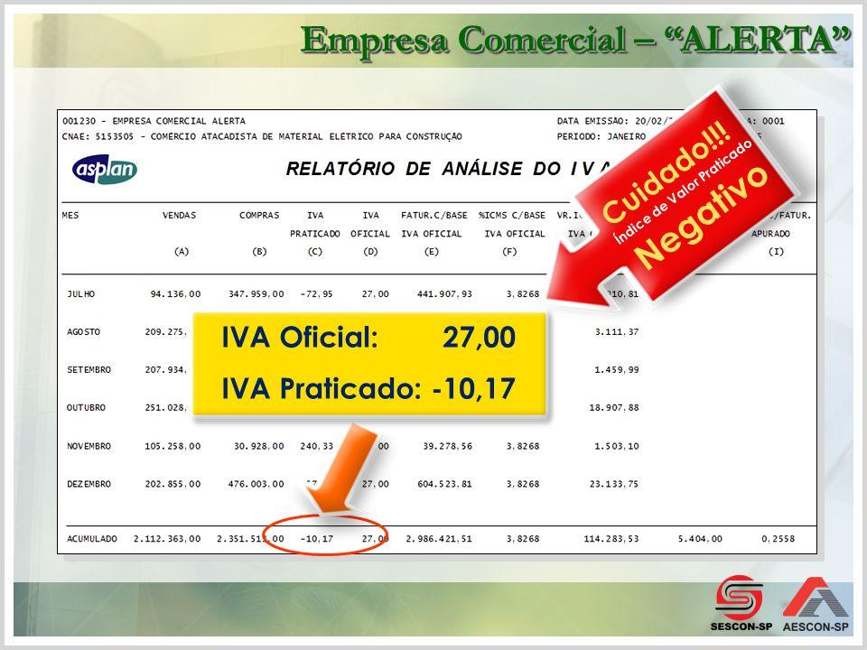 IVA Oficial: 27,00 IVA Praticado: -10,17 Cuidado!!! Índice de Valor Praticado Negativo Empresa Comercial – ALERTA