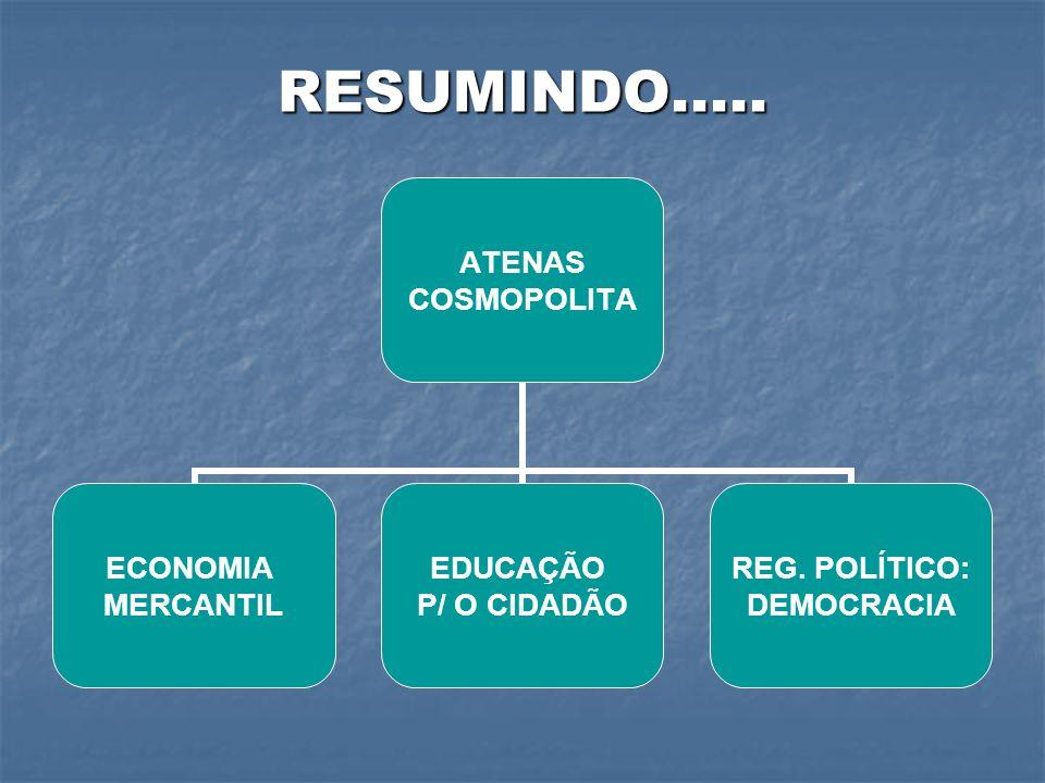 RESUMINDO..... ATENAS COSMOPOLITA ECONOMIA MERCANTIL EDUCAÇÃO P/ O CIDADÃO REG. POLÍTICO: DEMOCRACIA