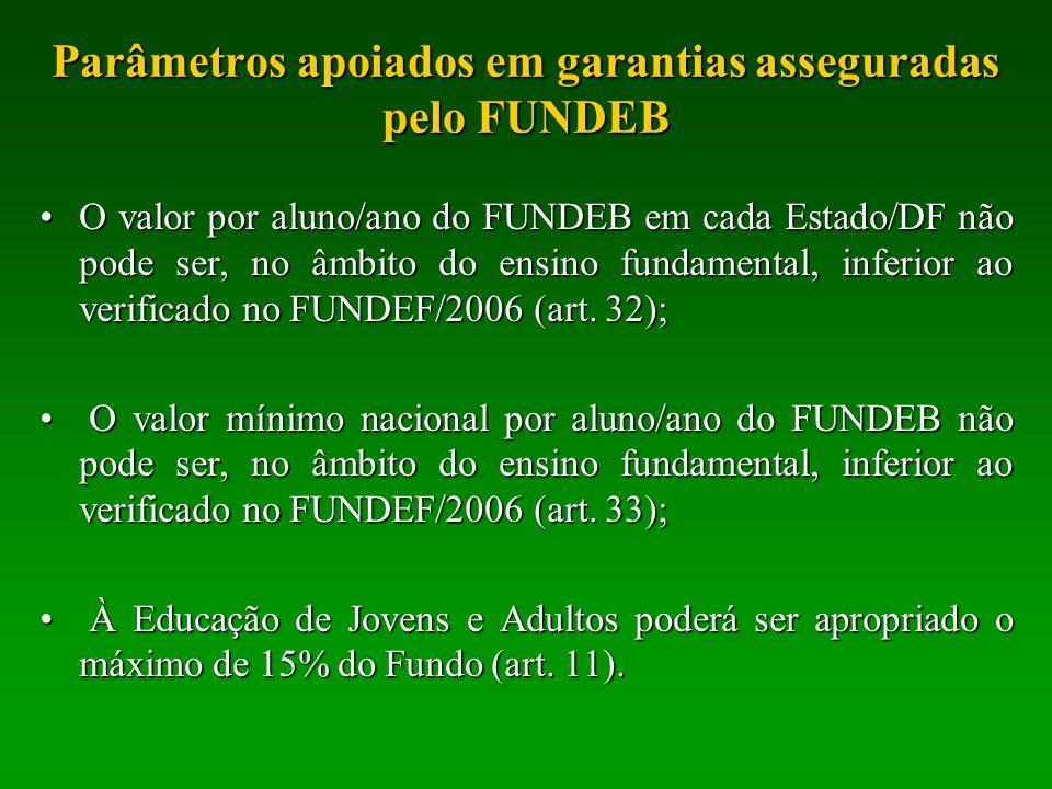 Parâmetros apoiados em garantias asseguradas pelo FUNDEB O valor por aluno/ano do FUNDEB em cada Estado/DF não pode ser, no âmbito do ensino fundament