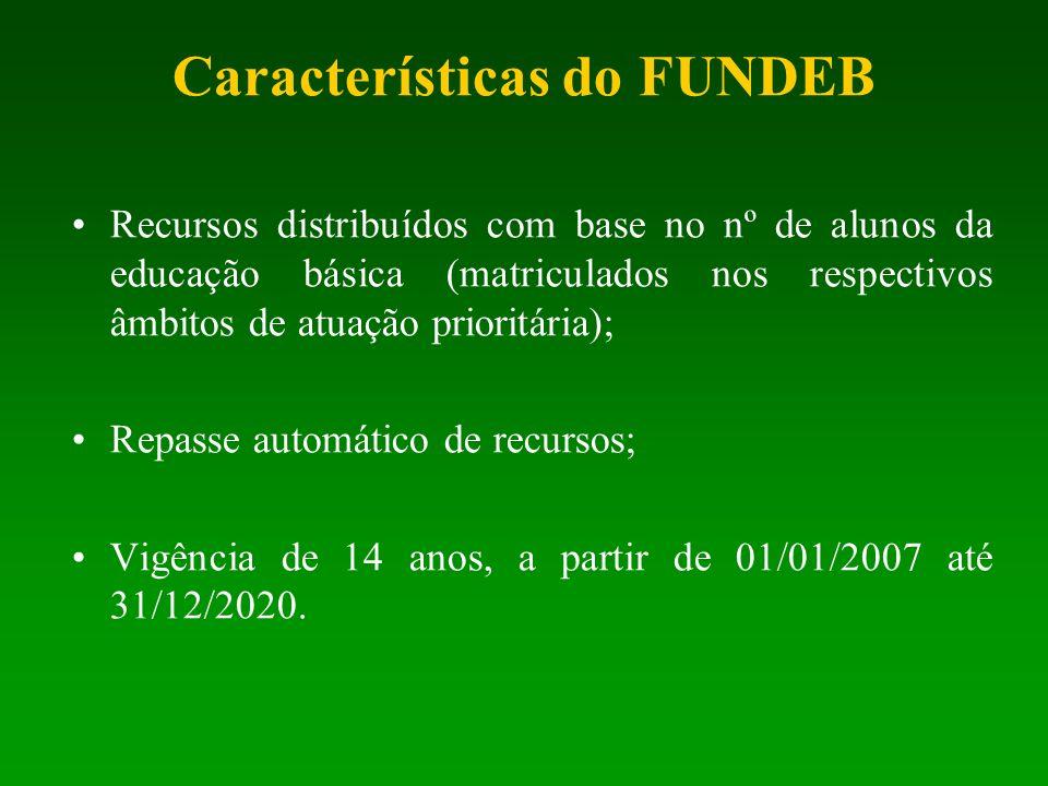Características do FUNDEB Recursos distribuídos com base no nº de alunos da educação básica (matriculados nos respectivos âmbitos de atuação prioritár