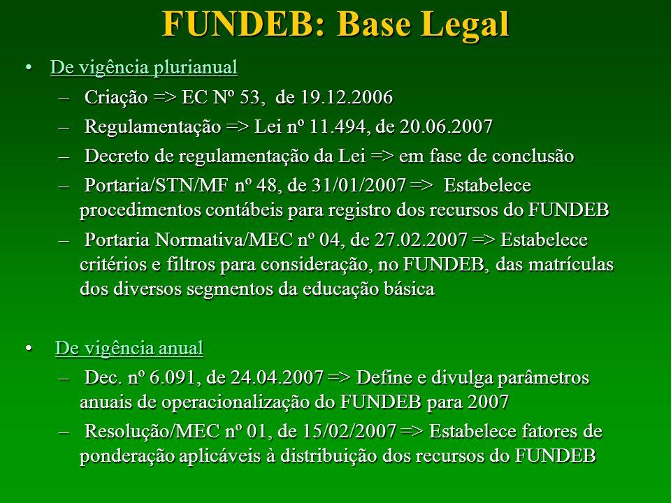 FPM FPE ICMS IPIexp LC 87 Composição do FUNDEB ITR ITCMD IPVA 16,66% em 2007 18,33% em 2008 e 20% a partir de 2009 6,66% em 2007 13,33% em 2008 e 20% a partir de 2009 Recursos que faziam parte do FUNDEF: Recursos novos: FUNDEB Complementação União Juros, Multas e Dívida Ativa sobre as fontes mães do FUNDEB (art.3º, IX) Rendimentos das eventuais aplicações financeiras com recursos do FUNDEB (art.