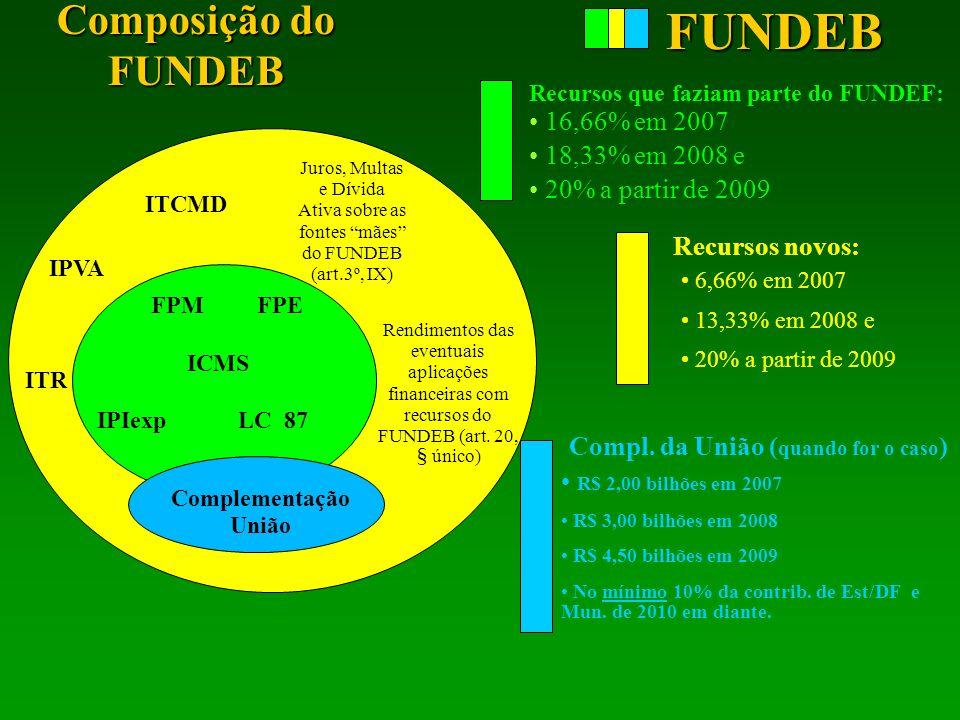 FPM FPE ICMS IPIexp LC 87 Composição do FUNDEB ITR ITCMD IPVA 16,66% em 2007 18,33% em 2008 e 20% a partir de 2009 6,66% em 2007 13,33% em 2008 e 20%