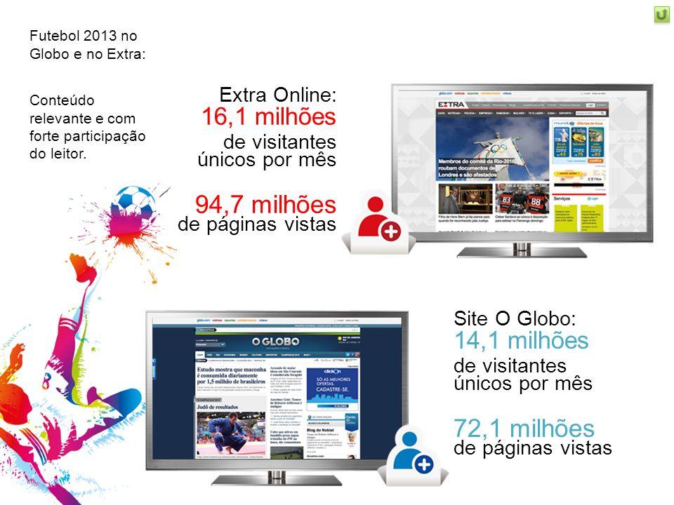 Futebol 2013 no Globo e no Extra: Conteúdo relevante e com forte participação do leitor. Site O Globo: 14,1 milhões de visitantes únicos por mês 72,1