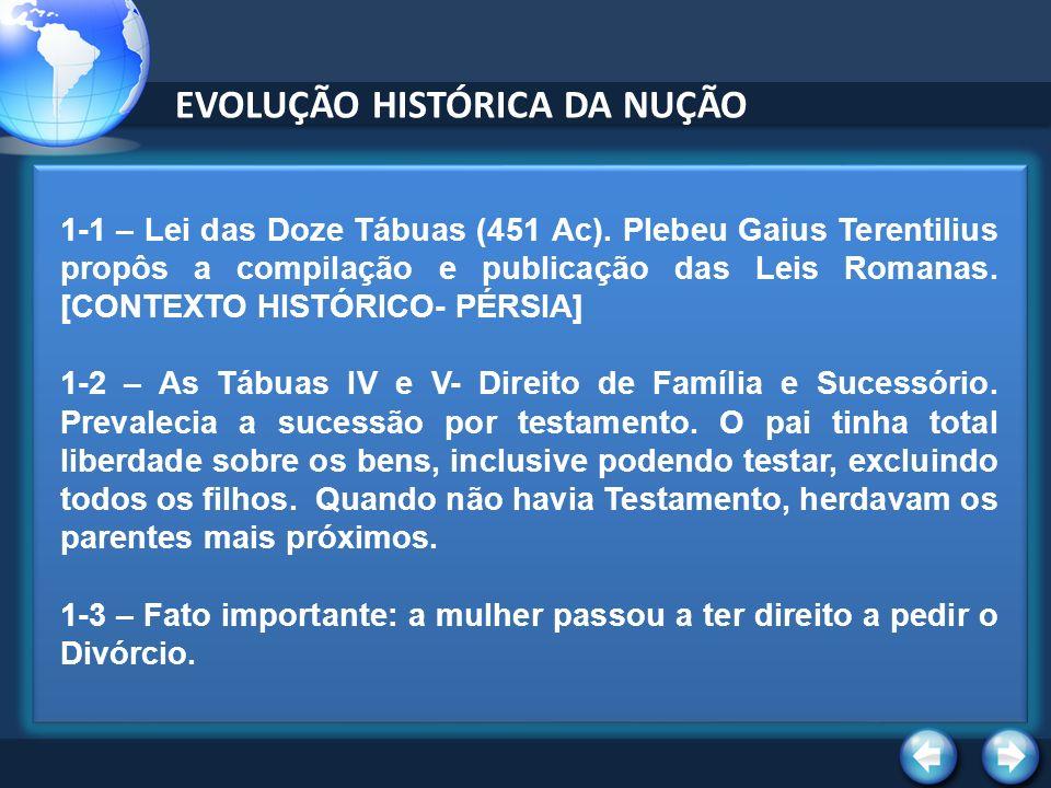 EVOLUÇÃO HISTÓRICA DA NUÇÃO 1-1 – Lei das Doze Tábuas (451 Ac).