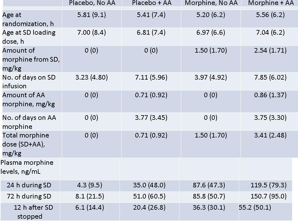 NEOPAIN: Resultados Óbito neonatal: OR: 1.16; 95% confidence interval (CI): 0.72–1.88; P =.5459 HIV grave: OR: 1.33; 95% CI: 0.85–2.10; P =.2153 Leucomalácia periventricular: OR: 0.80; 95% CI: 0.47–1.36; P =.4080