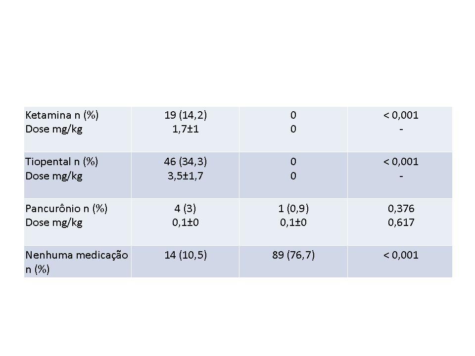 Procedimentos dolorosos Número% sob analgesia específica (para o procedimento) % sob analgesia sistêmica (indicada por outro motivo) Punções arteriais 921zero41% Punções venosas 1.045zero29% Punções capilares 1.437zero27% Punções lombares 64zero39% Inserções de cateteres centrais 738%37% Inserções de dreno torácico 8100%75% Intubações traqueais 115zero28% Frequência do emprego de analgésicos em UTI Neonatais J Pediatr (Rio J) 2005