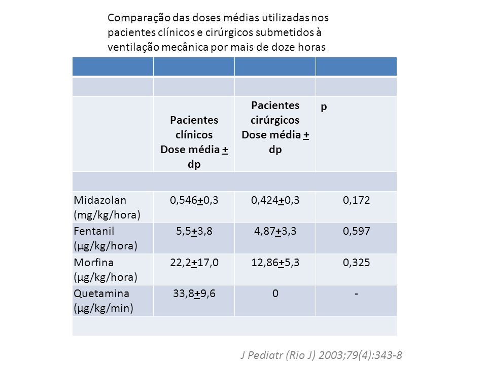 < 3 dias (a) (A) 3 - 7 dias (B) > 7 dias (C) p Midazolam (n) Média + dp (mg/kg/h) (26) 0,394+0,288 (40) 0,460+0,266 (34) 0,707+0,351 AxB= 0,355 AxC= 0,0004 BxC= 0,001 Fentanil (n) Média + dp ( g/kg/h) (21) 4,00+2,93 (34) 4,51+2,82 (29) 7,31+4,25 AxB= 0,528 AxC= 0,002 BxC= 0,004 Morfina (n) Média + dp ( g/kg/h) (8) 12,18+3,96 (4) 15,50+7,31 (3) 23,65+19,15 AxB= 0,466 AxC= 0,409 BxC= 0,544 Ketamina (n) Média + dp ( g/kg/min) (3) 36,31+15,01 (5) 37,21+12,41 (12) 31,89+7,19 AxB= 0,934 AxC= 0,666 BxC= 0,409 Relação entre o tempo de uso dos sedativos e analgésicos e a dose média empregada nos pacientes submetidos à ventilação mecânica
