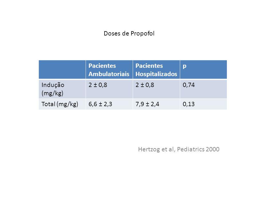 FaseTempo em Minutos Tempo de Indução1,5 ± 0,7 Tempo de Procedimento14,3 ± 11,3 Tempo de Recuperação23,4 ± 11,5 Duração das Diferentes Fases dos Procedimentos