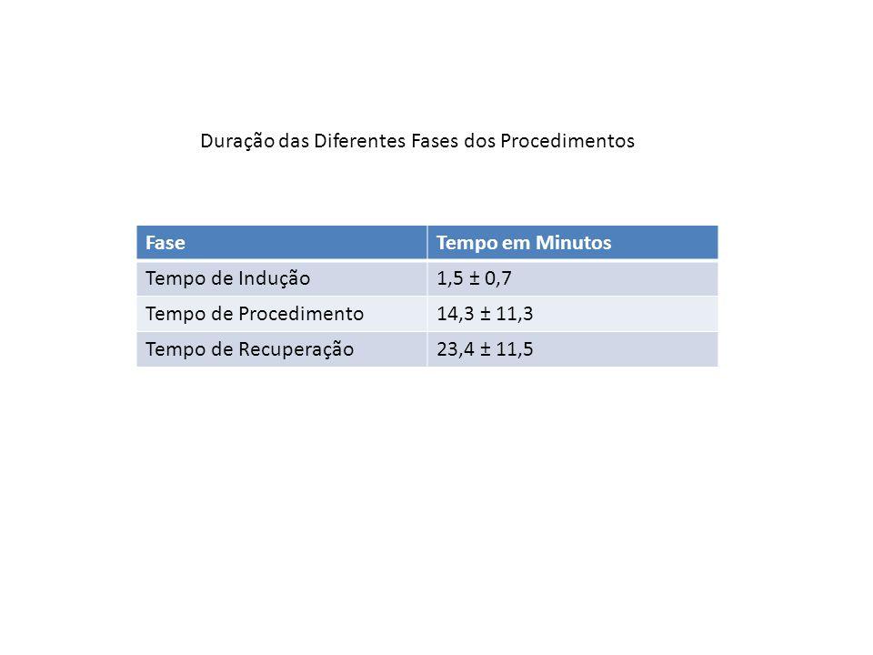 Efeito AdversoOcorrência % Hipotensão64 Dessaturação4 Obstrução das VAS12 Apnéia2 Mioclônus2 Dor à infusão6 Ocorrência de Efeitos Adversos com a Infusão de Propofol